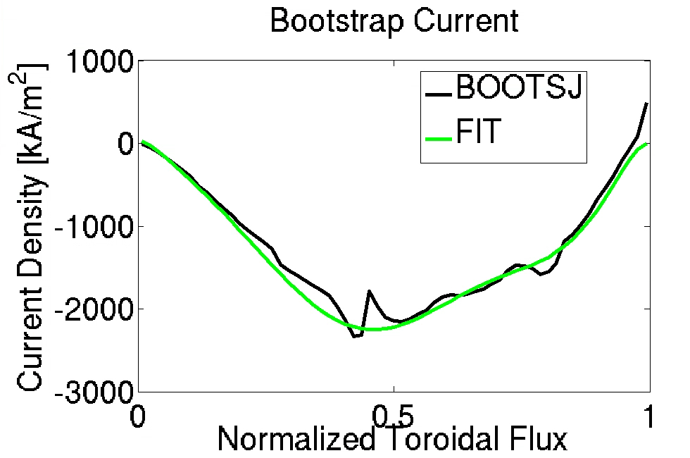 Polynomial fit to BOOTSJ calculated bootstrap current.
